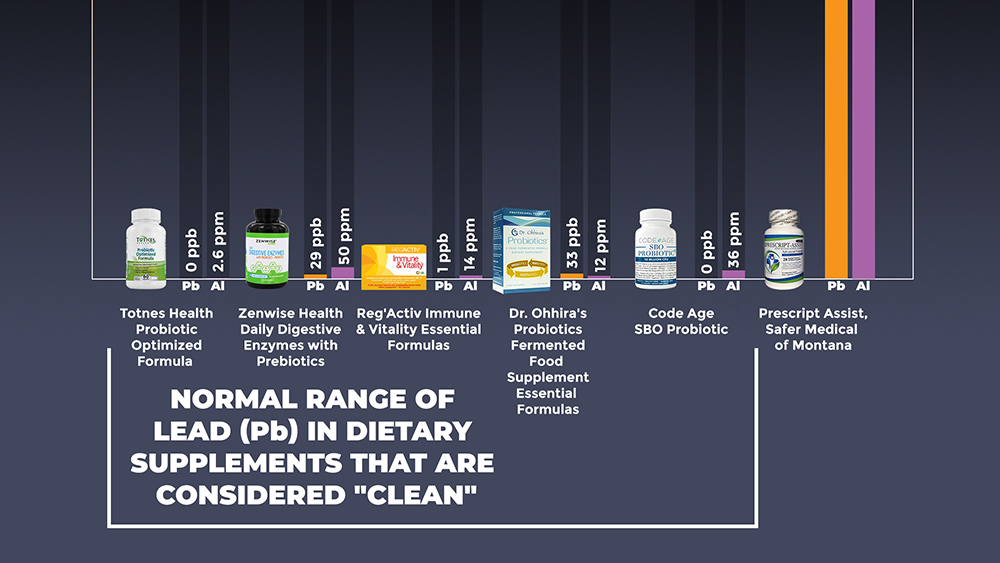 CWC Labs releases heavy metals test results for FIVE more popular probiotics supplements, revealing near-zero lead levels